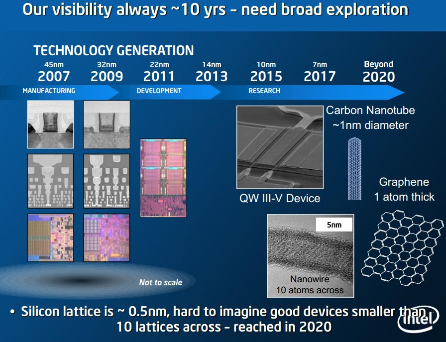 "Atoms Don't Scale""=> What is Beyond 7nm (2019)? MonolithIC"